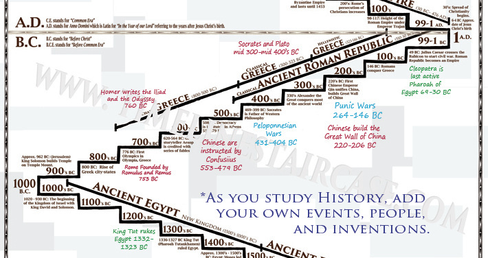 You build it world history timeline poster for Building a house timeline